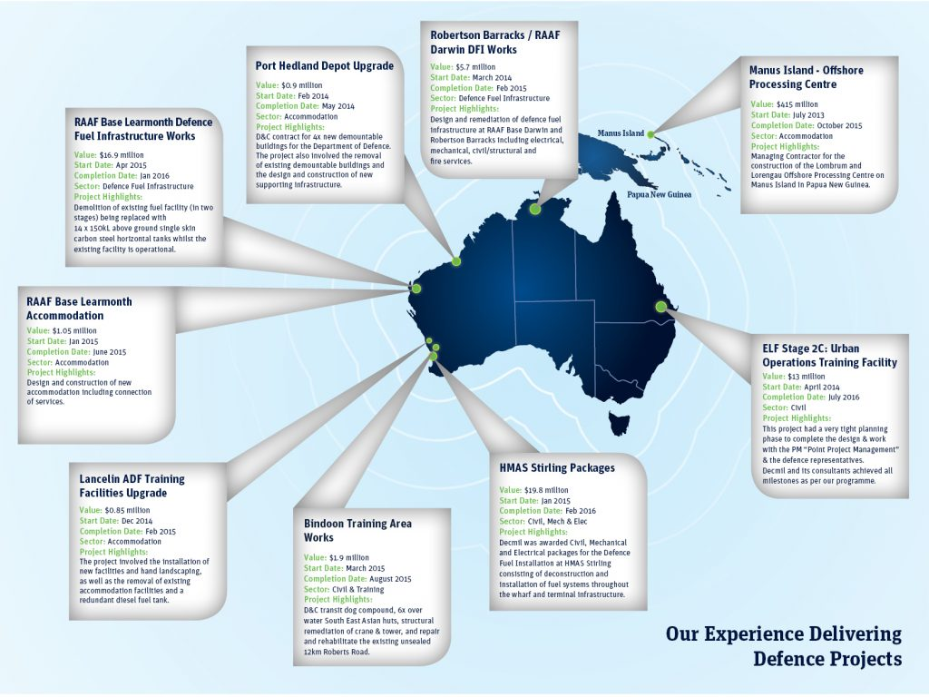 Defence Capabilities Map